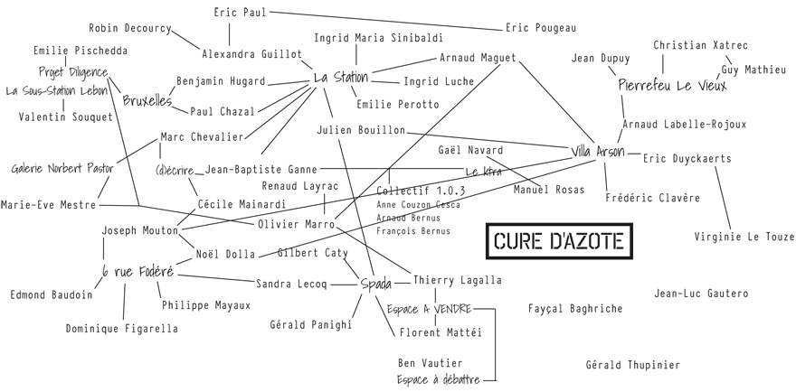 cure d'azote